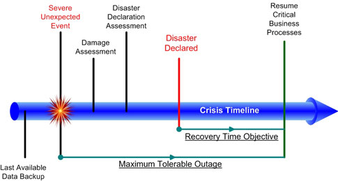 Business continuity plan template suitable for all industries crisis time line figure business continuity crisis timeline wajeb