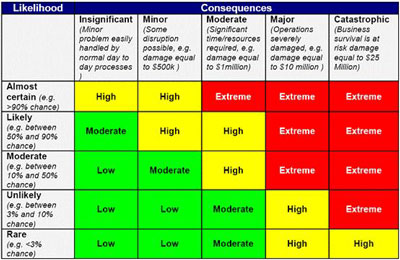 express bcp threat and risk assessment template